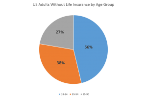 Illustration Graph - Percentage of Adults without LI by age group - 3-24-15