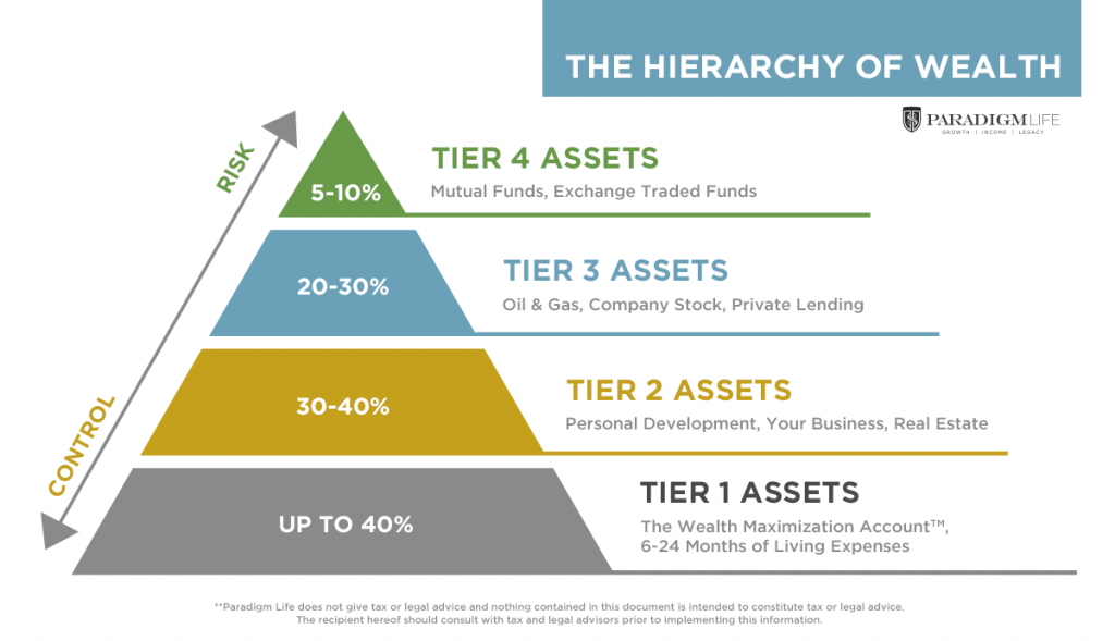 The Hierarchy of Wealth showing truly diversified wealth strategy for retirement