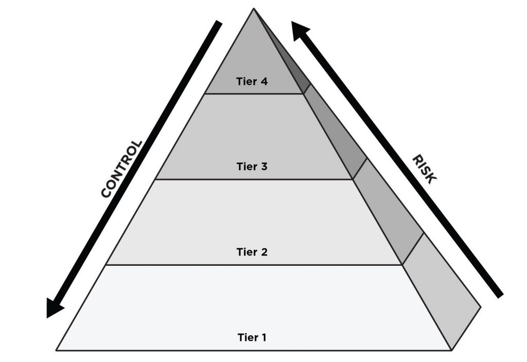 The Hierarchy of Wealth, how to gain financial control