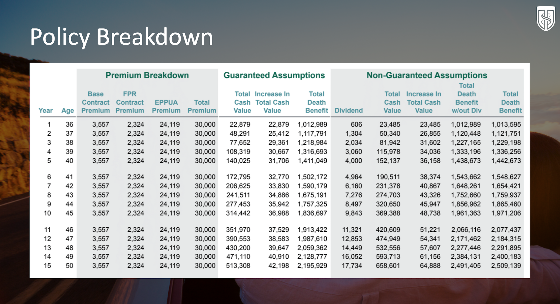 Table showing cash flow banking in Wealth Maximization Account